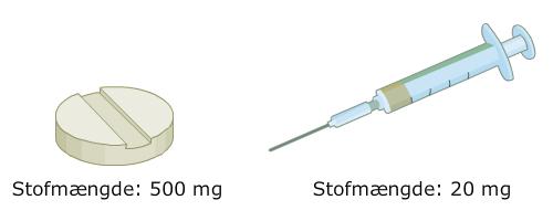 Grafik af en pille og en kanyle med hver sin stofmængde