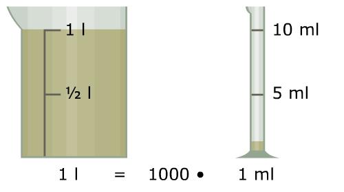 1 l = 1000 gange 1 ml