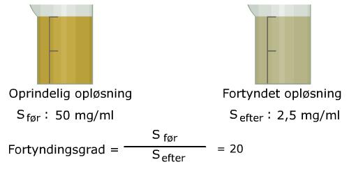 Grafik af fortynding